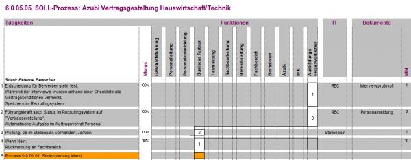 6.0.05.05. Vertragsgestaltung Azubi Hauswirtschaft/Technik BPV