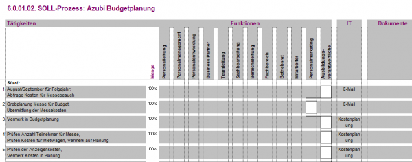 6.0.01.02. Azubi Budgetplanung BPV