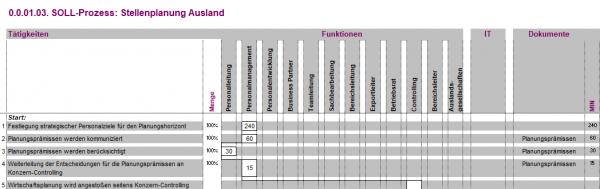 0.0.01.02. Personalkostenplanung Inland BPM