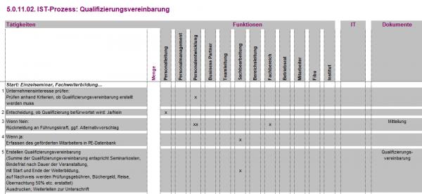 5.0.11.02. Qualifizierungsvereinbarung IST