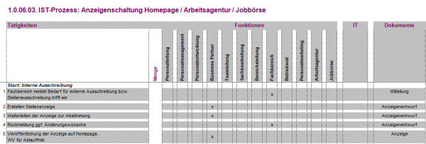 1.0.06.03. Anzeigenschaltung Homepage/Arbeitsagentur/Jobbörse IST