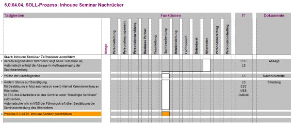 5.0.04.04. Inhouse Seminar Nachrücker BPV