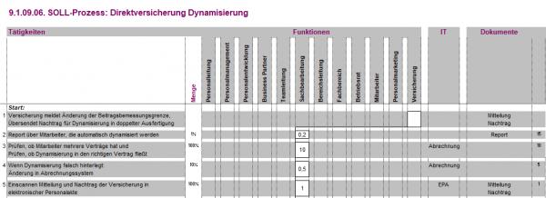 9.1.09.06. Direktversicherung Dynamisierung BPM