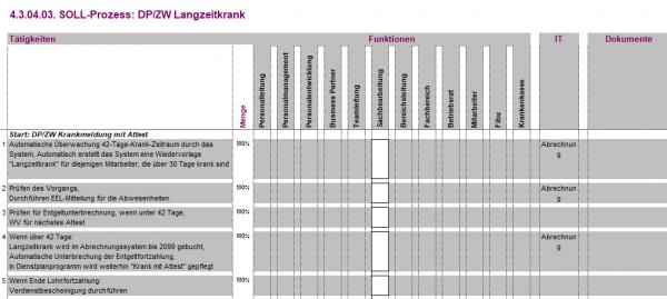 4.3.04.03. DP/ZW Langzeitkrank BPV