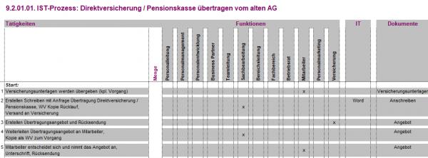 9.2.01.01. Direktversicherung / Pensionskasse übertragen vom alten AG IST