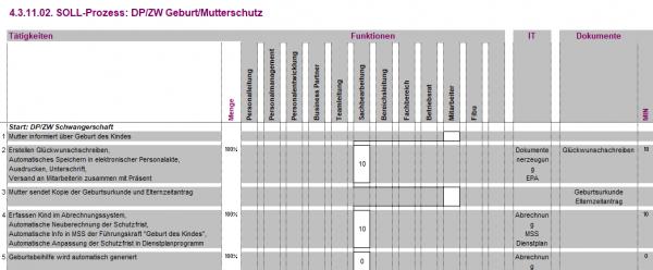 4.3.11.02. DP/ZW Geburt/Mutterschutz BPM