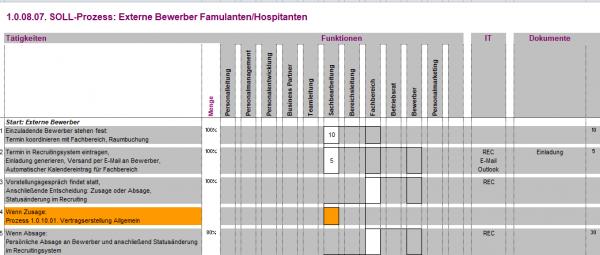 1.0.08.07. Externe Bewerber Famulanten / Hospitanten BPM