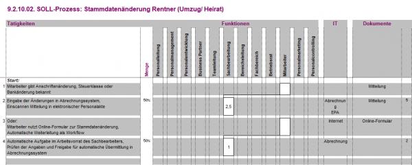 9.2.10.02. Stammdatenänderung Rentner (Umzug/Heirat) BPM