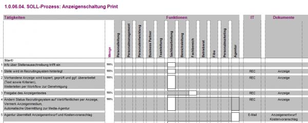 1.0.06.04. Anzeigenschaltung Print BPV