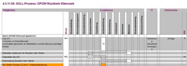 4.3.11.05. DP/ZW Rückkehr Elternzeit BPM