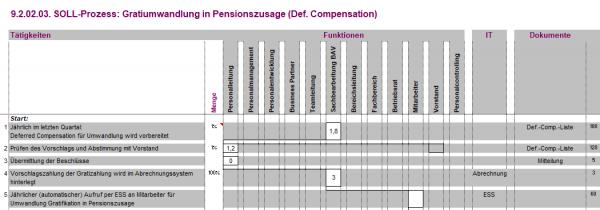9.2.02.03. Gratiumwandlung in Pensionszusage (def. Compensation) BPM