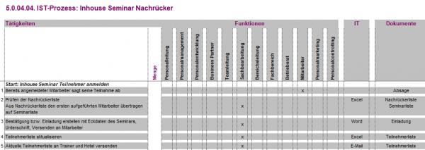 5.0.04.04. Inhouse Seminar Nachrücker IST