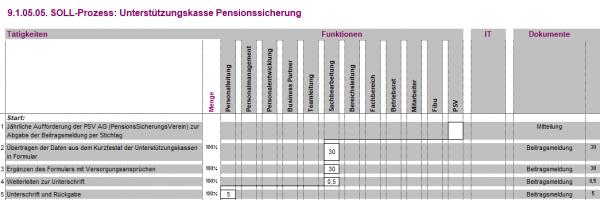9.1.05.05. Unterstützungskasse Pensionssicherung BPM
