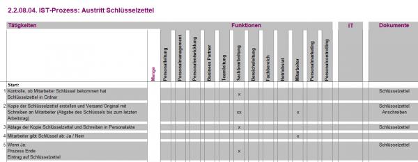 2.2.08.04. Austritt Schlüsselzettel IST
