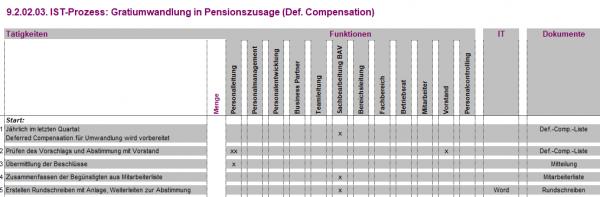 9.2.02.03. Gratiumwandlung in Pensionszusage (def. Compensation) IST