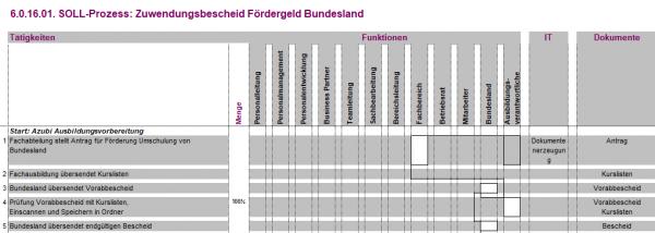 6.0.16.01. Zuwendungsbescheid Fördergeld Bundesland BPV