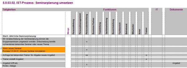 5.0.03.02. Seminarplanung umsetzen IST