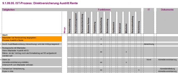 9.1.09.05. Direktversicherung Austritt Rente IST