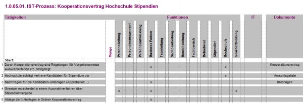 1.0.05.01. Kooperationsvertrag Hochschule Stipendien IST