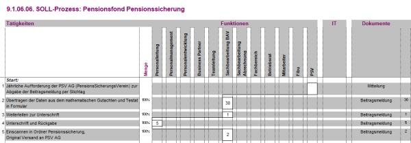 9.1.06.06. Pensionsfond Pensionssicherung BPM