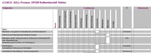 4.3.06.01. DP/ZW Rufbereitschaft Telefon BPV