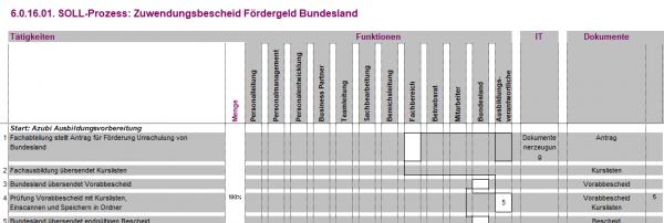 6.0.16.01. Zuwendungsbescheid Fördergeld Bundesland BPM
