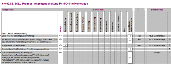 6.0.03.02. Anzeigenschaltung Print/Online/Homepage BPM