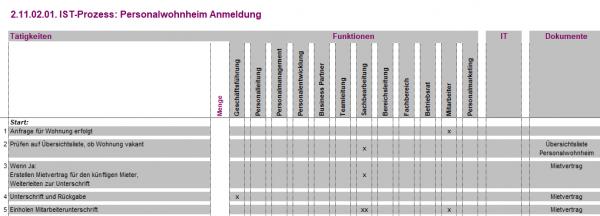 2.11.02.01. Personalwohnheim Anmeldung IST