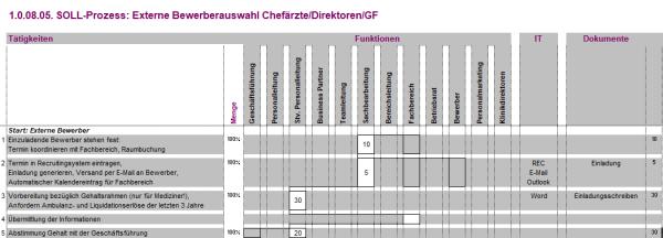 1.0.08.05. Externe Bewerberauswahl Chefärzte/Direktoren/GF BPM