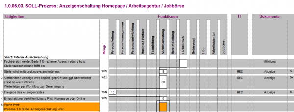 1.0.06.03. Anzeigenschaltung Homepage/Arbeitsagentur/Jobbörse BPM