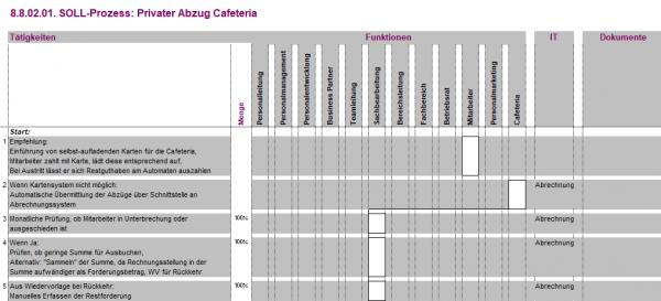 8.8.02.01. Privater Abzug Cafeteria BPV