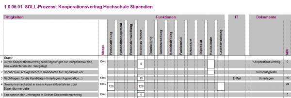 1.0.05.01. Kooperationsvertrag Hochschule Stipendien BPM