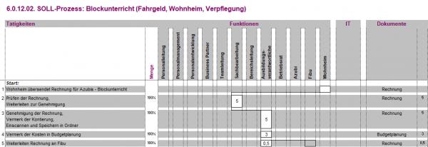 6.0.12.02. Blockunterricht (Fahrgeld,Wohnheim,Verpflegung) BPM