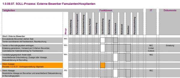 1.0.08.07. Externe Bewerber Famulanten / Hospitanten BPV