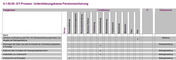 9.1.05.05. Unterstützungskasse Pensionssicherung IST
