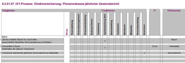 9.2.01.07. Direktversicherung / Pensionskasse jährlicher Gewinnbericht IST