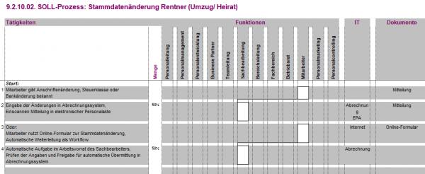 9.2.10.02. Stammdatenänderung Rentner (Umzug/Heirat) BPV