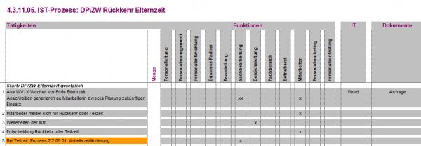 4.3.11.05. DP/ZW Rückkehr Elternzeit IST
