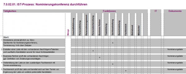7.0.02.01. Nominierungskonferenz durchführen IST