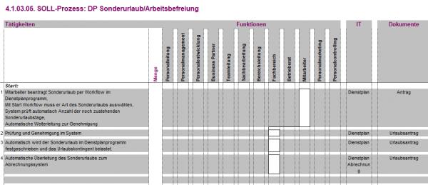4.1.03.05. DP Sonderurlaub/Arbeitsbefreiung BPV