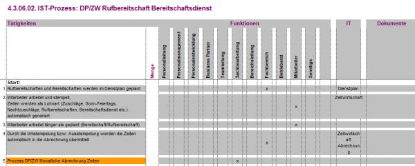 4.3.06.02. DP/ZW Rufbereitschaft Bereitschaftsdienst IST