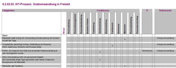 9.2.02.02. Gratiumwandlung in Freizeit IST