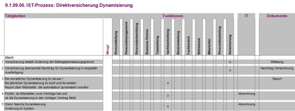 9.1.09.06. Direktversicherung Dynamisierung IST