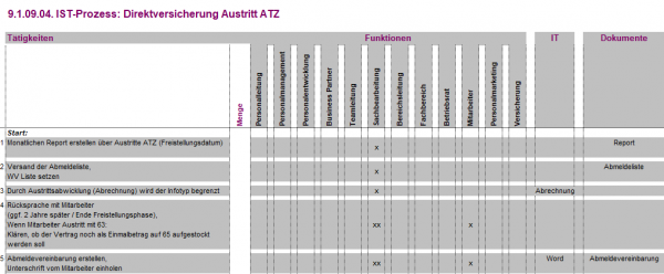 9.1.09.04. Direktversicherung Austritt ATZ IST