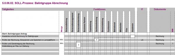 5.0.06.02. Balintgruppe Abrechnung BPM