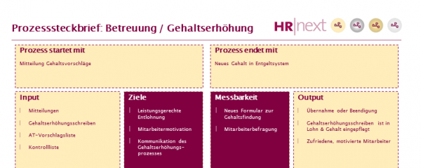 Prozesssteckbrief Betreuung / Gehaltserhöhung