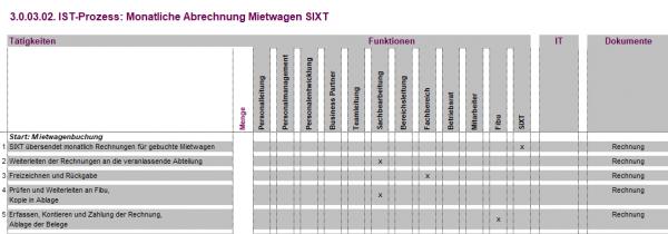 3.0.03.02. Monatliche Abrechnung Mietwagen Sixt IST