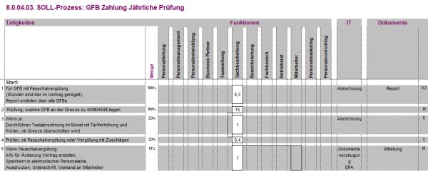 8.0.05.01. Abrechnung Rahmenverträge BPM