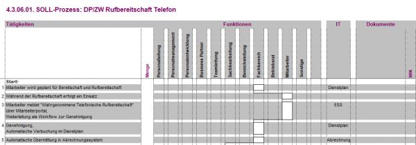 4.3.06.01. DP/ZW Rufbereitschaft Telefon BPM