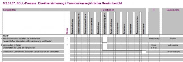 9.2.01.07. Direktversicherung / Pensionskasse jährlicher Gewinnbericht BPV